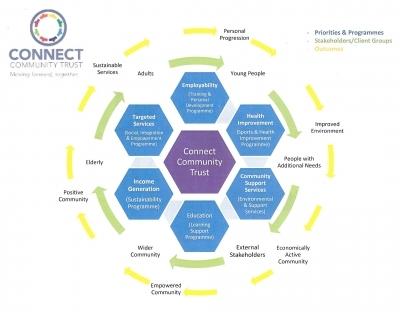 Connect Community Trust Glasgow